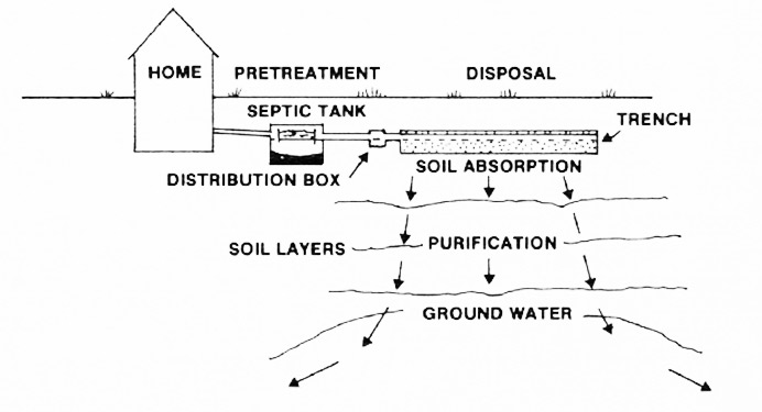On Site Sewage Program Information